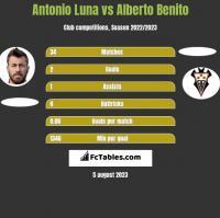 Antonio Luna vs Alberto Benito h2h player stats