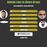 Antonio Luna vs Alvaro Arroyo h2h player stats