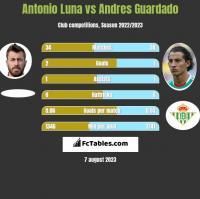 Antonio Luna vs Andres Guardado h2h player stats