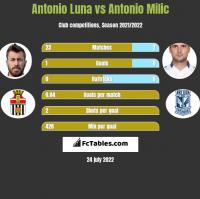 Antonio Luna vs Antonio Milic h2h player stats