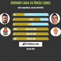 Antonio Luna vs Borja Lopez h2h player stats