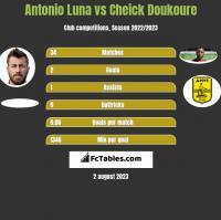 Antonio Luna vs Cheick Doukoure h2h player stats