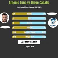 Antonio Luna vs Diego Caballo h2h player stats
