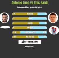 Antonio Luna vs Enis Bardi h2h player stats