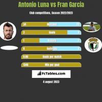 Antonio Luna vs Fran Garcia h2h player stats