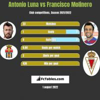 Antonio Luna vs Francisco Molinero h2h player stats