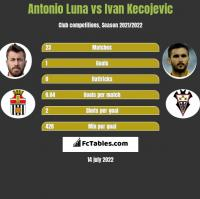 Antonio Luna vs Ivan Kecojević h2h player stats
