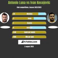 Antonio Luna vs Ivan Kecojevic h2h player stats