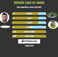 Antonio Luna vs Jason h2h player stats