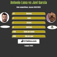 Antonio Luna vs Javi Garcia h2h player stats