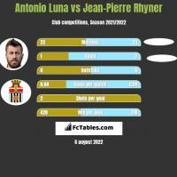 Antonio Luna vs Jean-Pierre Rhyner h2h player stats