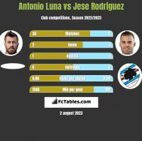 Antonio Luna vs Jese Rodriguez h2h player stats