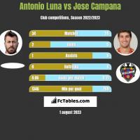 Antonio Luna vs Jose Campana h2h player stats