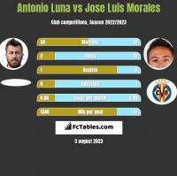 Antonio Luna vs Jose Luis Morales h2h player stats