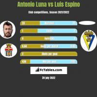 Antonio Luna vs Luis Espino h2h player stats