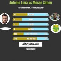 Antonio Luna vs Moses Simon h2h player stats