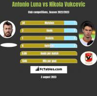 Antonio Luna vs Nikola Vukcevic h2h player stats