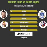 Antonio Luna vs Pedro Lopez h2h player stats