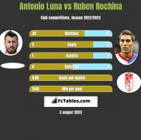 Antonio Luna vs Ruben Rochina h2h player stats