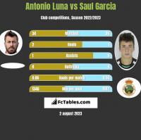 Antonio Luna vs Saul Garcia h2h player stats