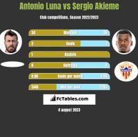 Antonio Luna vs Sergio Akieme h2h player stats