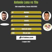 Antonio Luna vs Tito h2h player stats