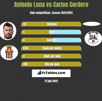 Antonio Luna vs Carlos Cordero h2h player stats