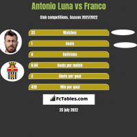 Antonio Luna vs Franco h2h player stats