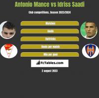 Antonio Mance vs Idriss Saadi h2h player stats
