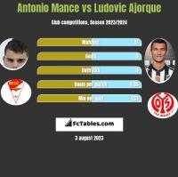 Antonio Mance vs Ludovic Ajorque h2h player stats