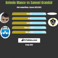 Antonio Mance vs Samuel Grandsir h2h player stats