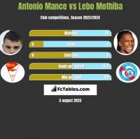 Antonio Mance vs Lebo Mothiba h2h player stats