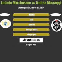 Antonio Marchesano vs Andrea Maccoppi h2h player stats