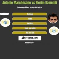 Antonio Marchesano vs Blerim Dzemaili h2h player stats