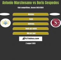 Antonio Marchesano vs Boris Cespedes h2h player stats