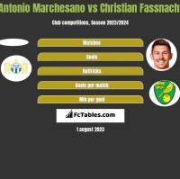 Antonio Marchesano vs Christian Fassnacht h2h player stats