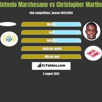 Antonio Marchesano vs Christopher Martins h2h player stats