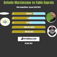 Antonio Marchesano vs Fabio Daprela h2h player stats
