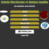 Antonio Marchesano vs Gianluca Gaudino h2h player stats