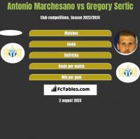 Antonio Marchesano vs Gregory Sertic h2h player stats