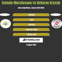 Antonio Marchesano vs Hekuran Kryeziu h2h player stats