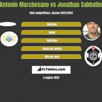 Antonio Marchesano vs Jonathan Sabbatini h2h player stats