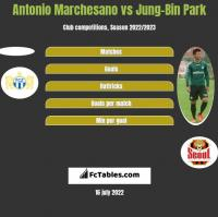 Antonio Marchesano vs Jung-Bin Park h2h player stats