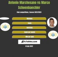 Antonio Marchesano vs Marco Schoenbaechler h2h player stats