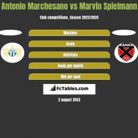 Antonio Marchesano vs Marvin Spielmann h2h player stats
