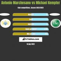 Antonio Marchesano vs Michael Kempter h2h player stats