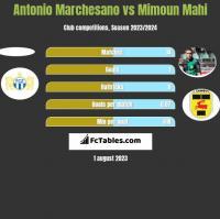 Antonio Marchesano vs Mimoun Mahi h2h player stats