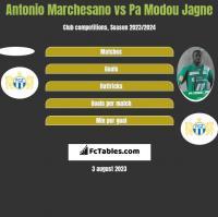 Antonio Marchesano vs Pa Modou Jagne h2h player stats
