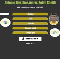 Antonio Marchesano vs Selim Khelifi h2h player stats