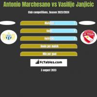 Antonio Marchesano vs Vasilije Janjicic h2h player stats